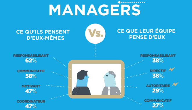 Management Collaborateurs Quete Confiance
