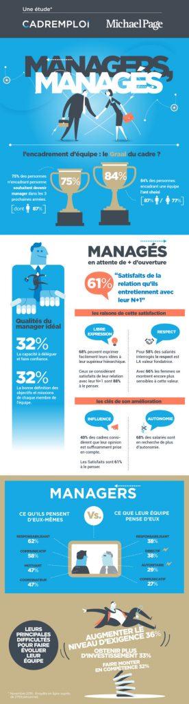 infographie_management_collaborateurs_quete_confiance